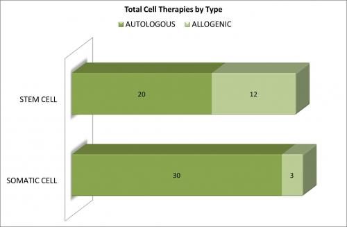cell therapies by type