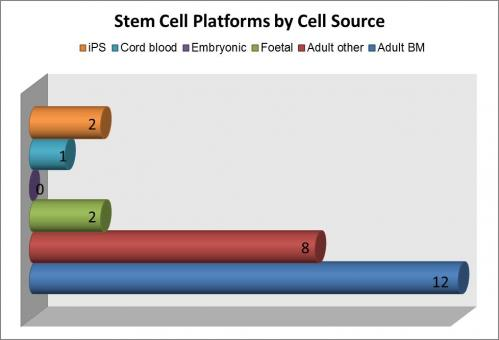 cell therapy platforms
