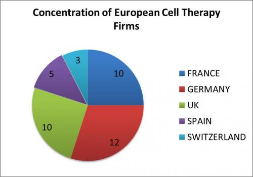 European Stem Cell therapy firms